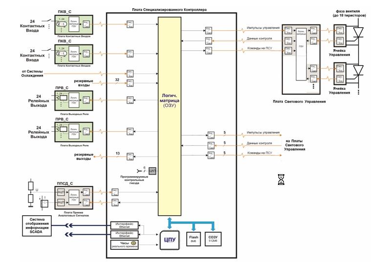 Функциональная схема шкафа