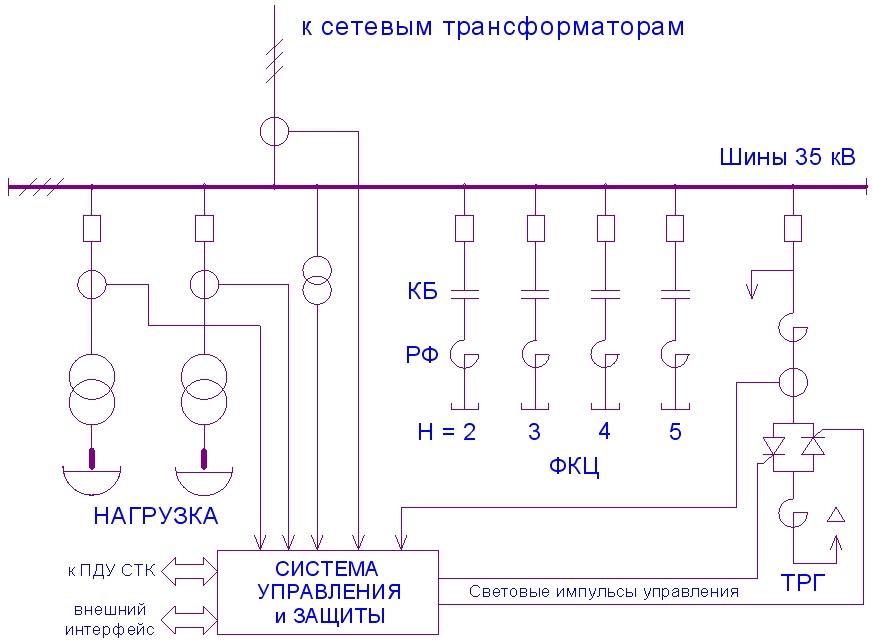 Типовая схема СТК для дуговых
